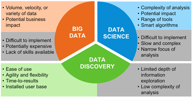 Big Data Discovery Is The Next Big Trend In Analytics | ZDNet