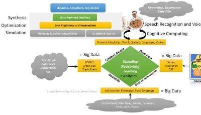 Where is the Science in « Data Science »? | Vikas Agrawal | LinkedIn