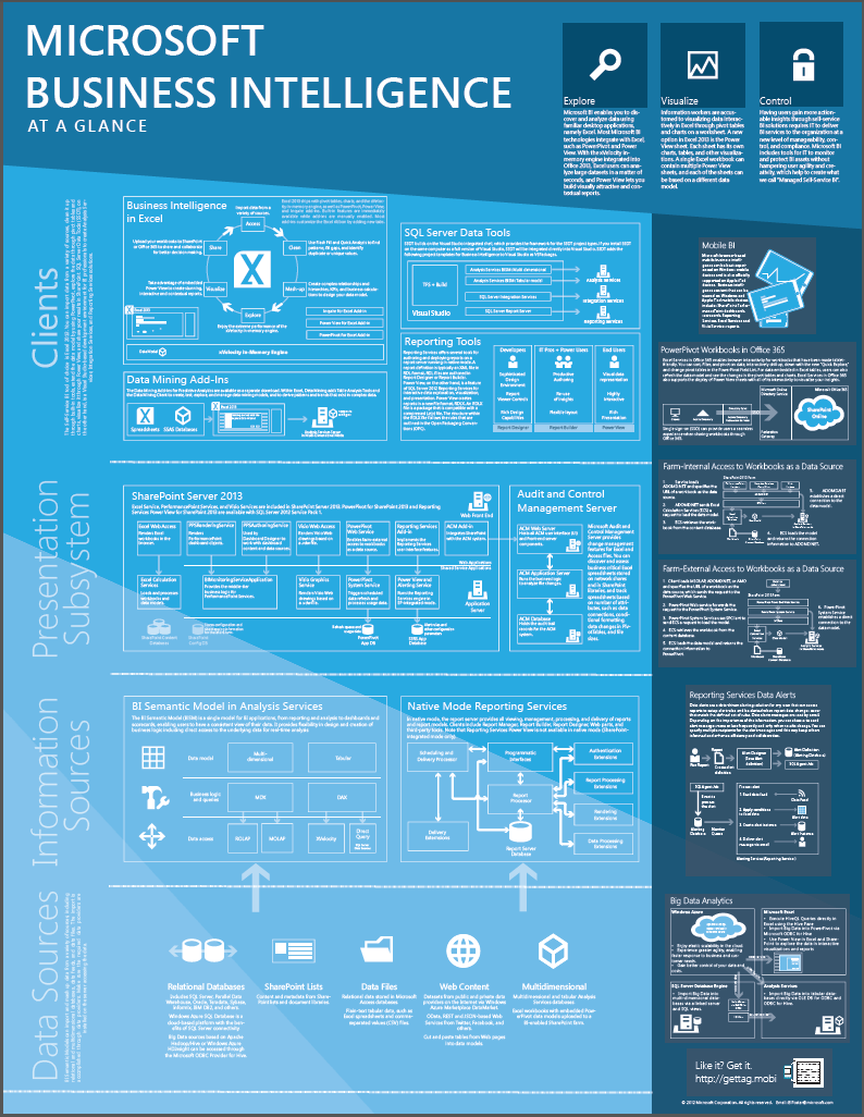 Poster Download: Microsoft Business Intelligence at a Glance