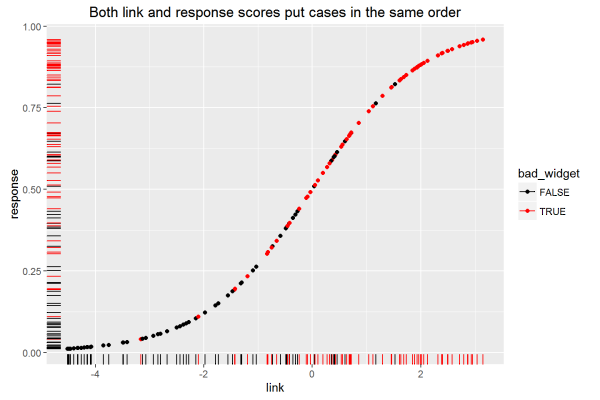 ROC Curves in Two Lines of R Code