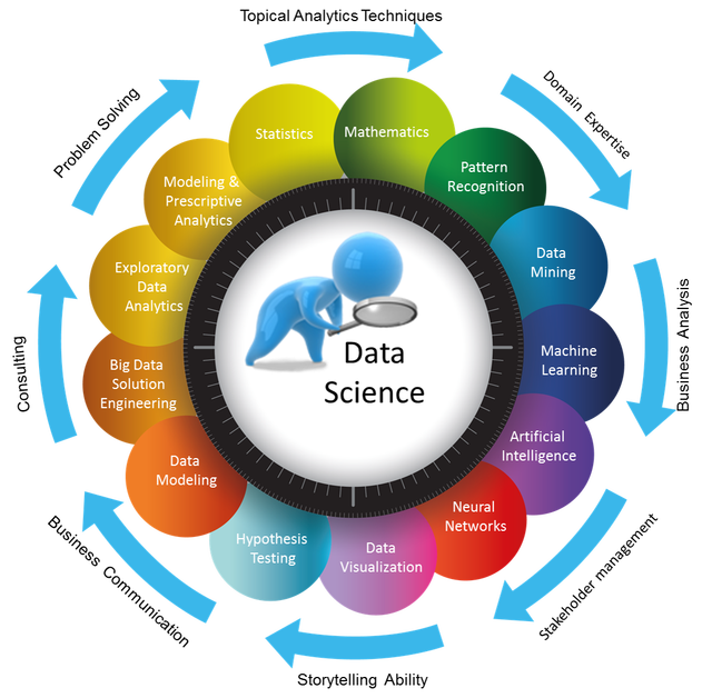 Data Science: The New Monetization Model for Analytics Industry – Digitally Cognizant