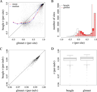 PLOS ONE: Evaluating Imputation Algorithms for Low-Depth Genotyping-By-Sequencing (GBS) Data