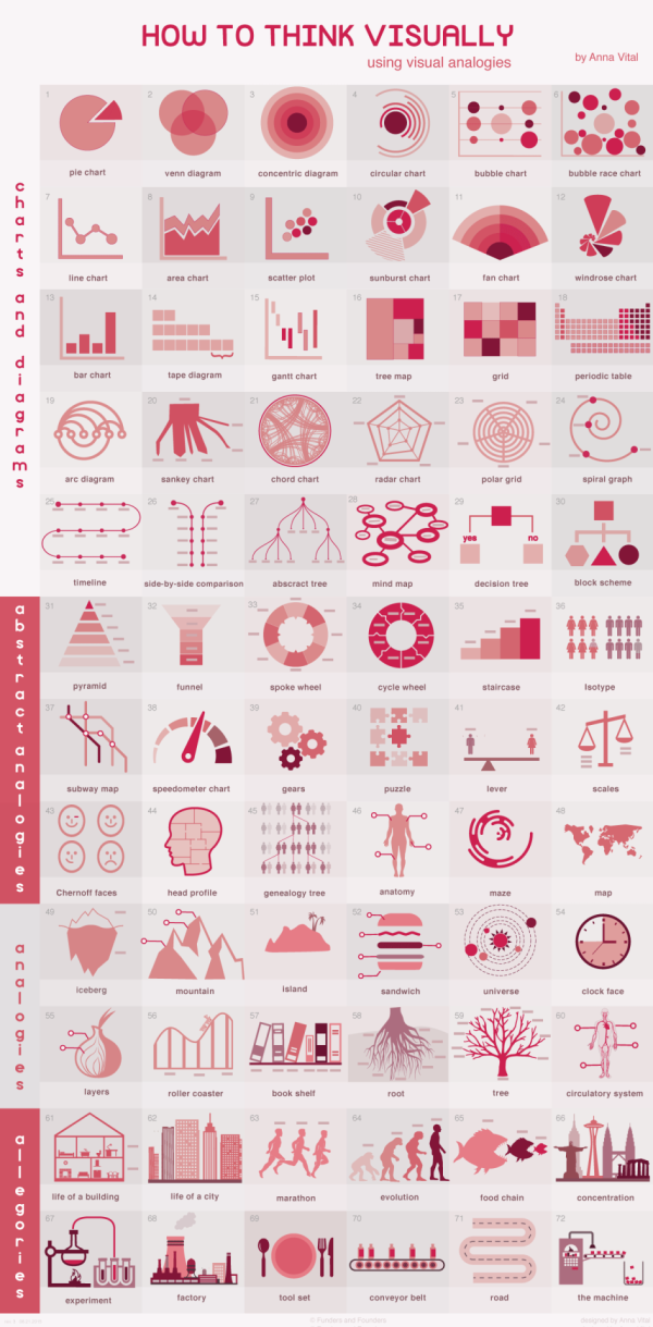 How to Think Visually – Blog About Infographics and Data Visualization – Cool Infographics