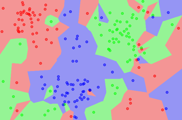 Tutorial To Implement k-Nearest Neighbors in Python From Scratch – Machine Learning Mastery